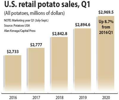 U.S. retail potato sales, Q1