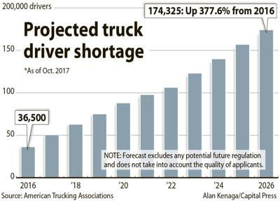 Truck driver shortage chart