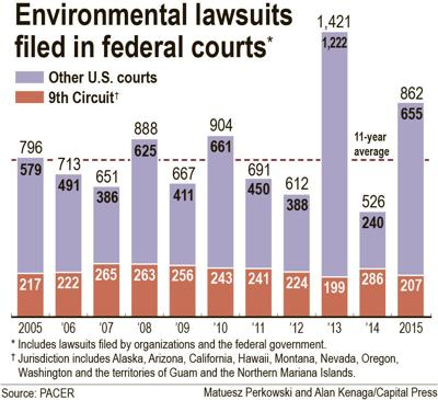 Environmental lawsuits spiked in 2015