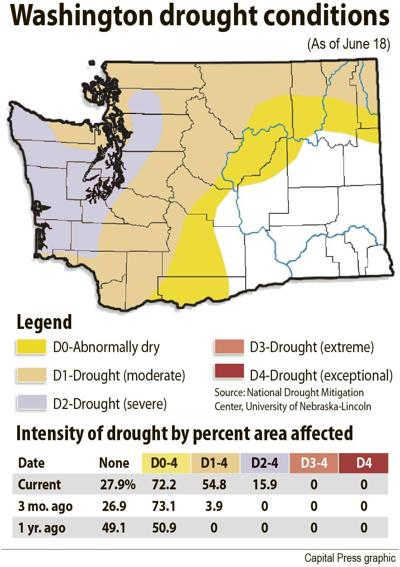 Wash drought