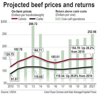 USDA: Beef production rise years away