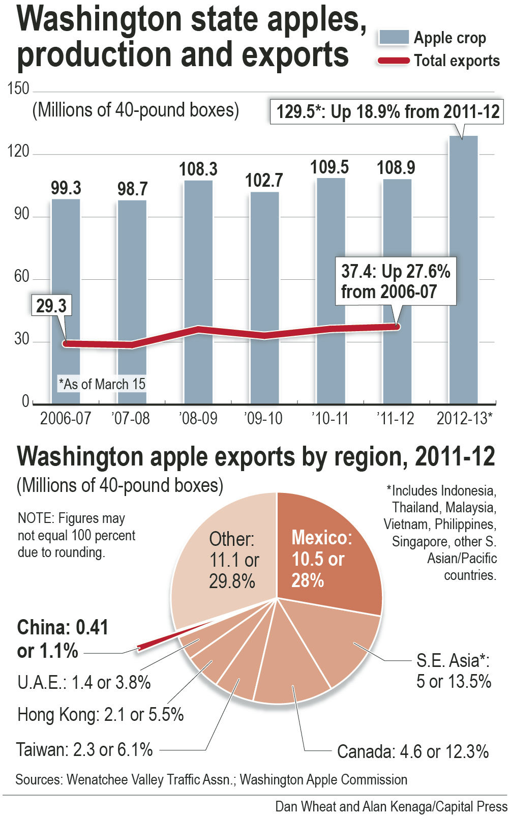 China becomes apple of industry's eye | Washington