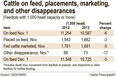 Cattle on feed down for 16th straight month