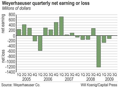 Weyerhaeuser stanches financial losses