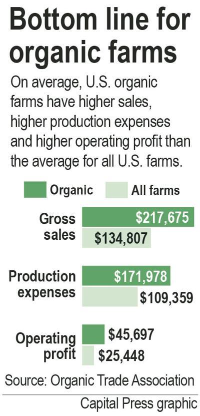 Organic market keeps growing through recession