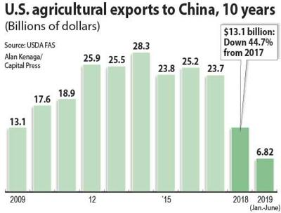 U.S. ag exports to China