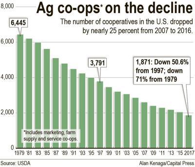 Farm co-ops chart