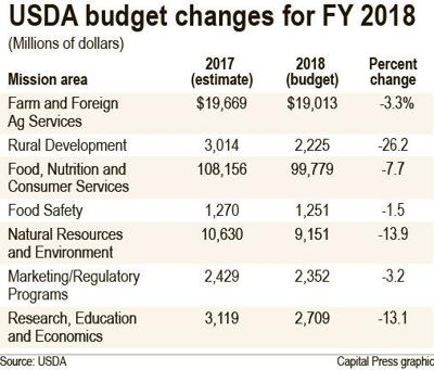 How Trump's budget proposal would impact USDA