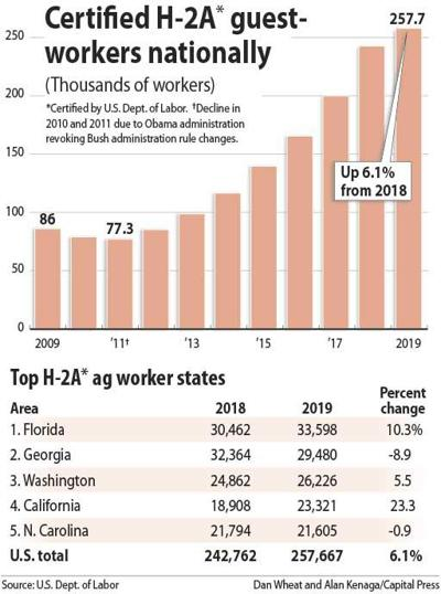 Certified H-2A workers chart