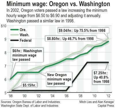 New year raises minimum wages