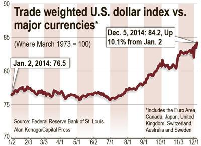 Stronger dollar puts pressure on ag export markets