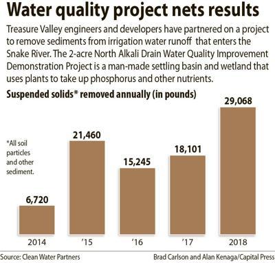 N. Alkali drain project