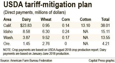 How tariff-mitigation aid would be distributed by state