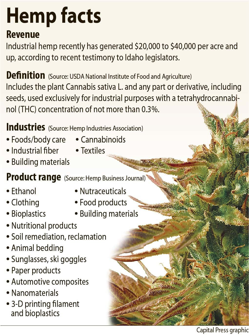 Hemp gains ground among farmers | Profit Center | capitalpress com