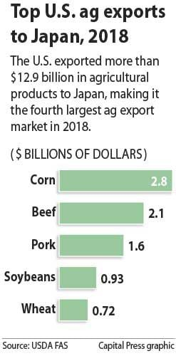 Exports to Japan