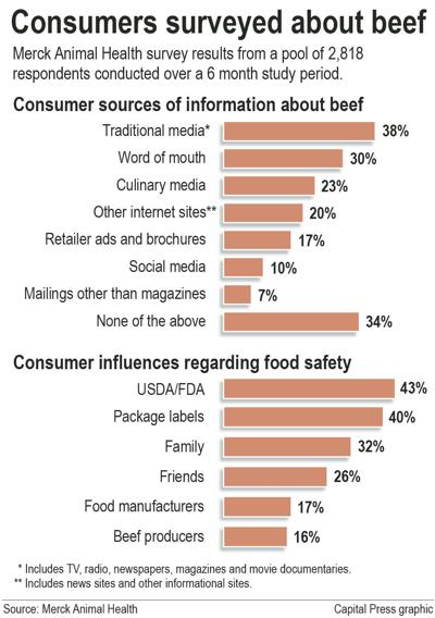 Marketers measure concerns