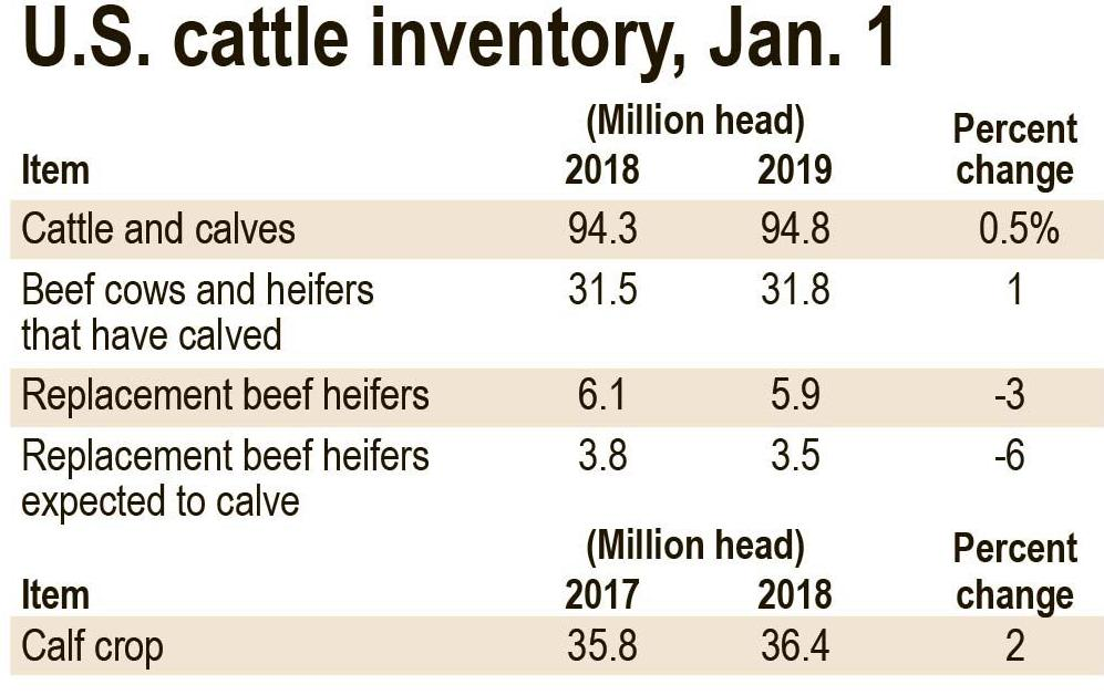 Cattle count, Jan. 1