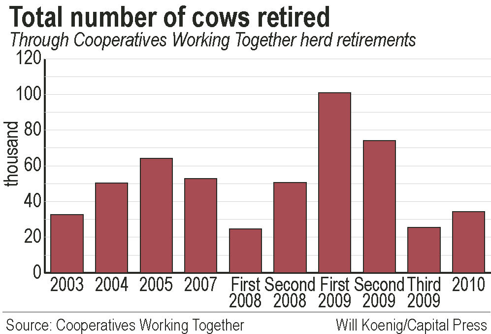 Herd retirement participation varies by region