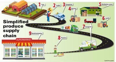 farm to store graphic