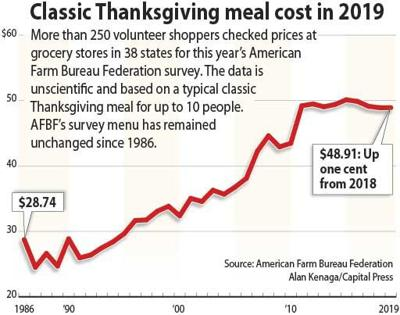 AFBF Thanksgiving dinner survey 2019