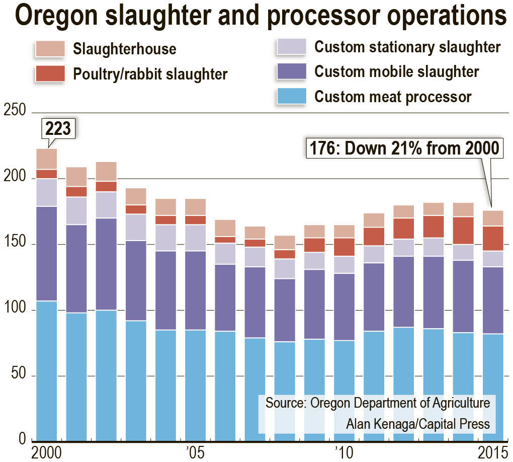 Oregon slaughter facilities face challenges