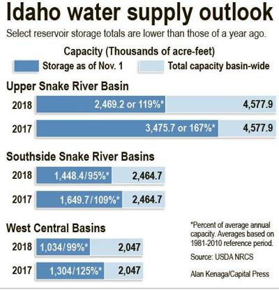 Less reservoir carry-over water, El Nino could challenge irrigators next year
