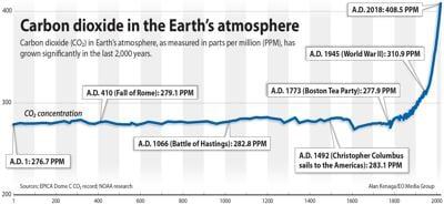 200308_bul_news_ak carbon.levels.2