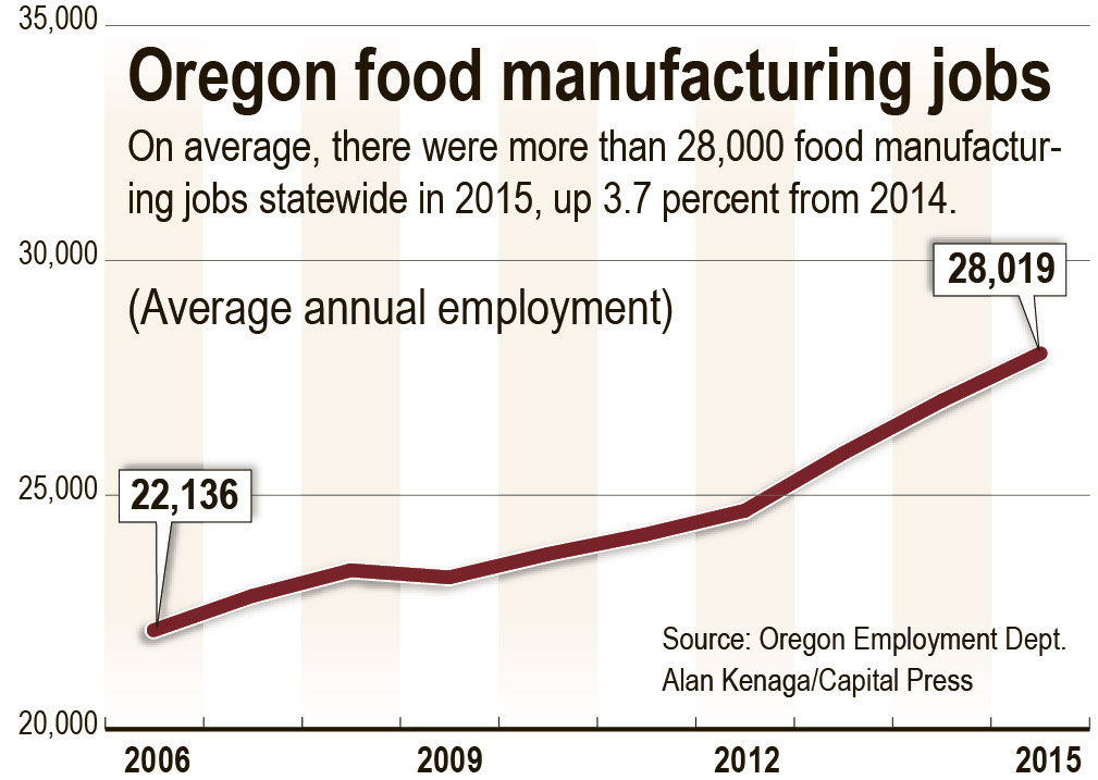 Oregon's food processing companies lead manufacturing revival