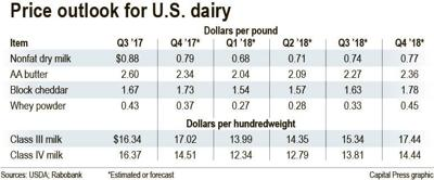 Global dairy surplus weighs on prices