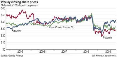Timber titans see end to downturn