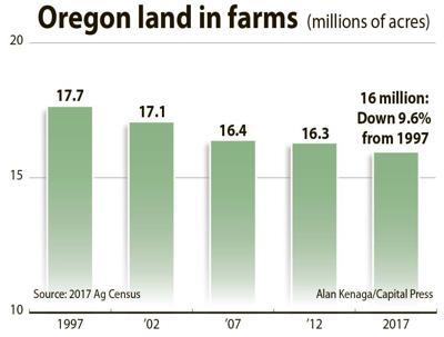 Oregon farmland