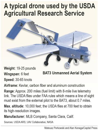 Groups want protection from drones