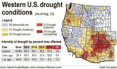 Drought lingers across Northwest