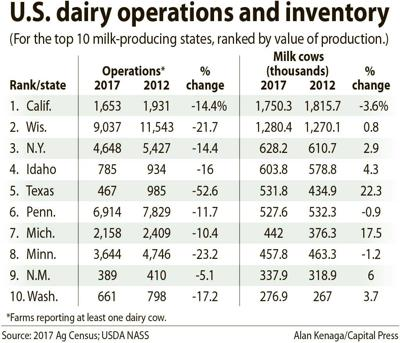 Ag census dairy ops and inventory