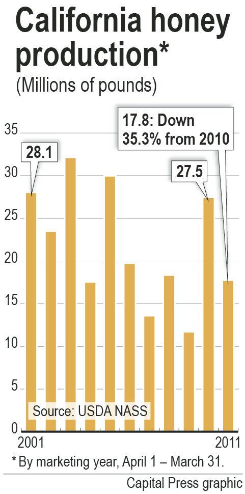Honey production drops