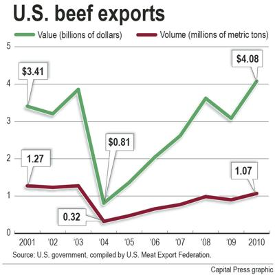 Confidence spurs meat exports