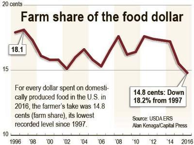 Farmers' share of food dollar shrinks