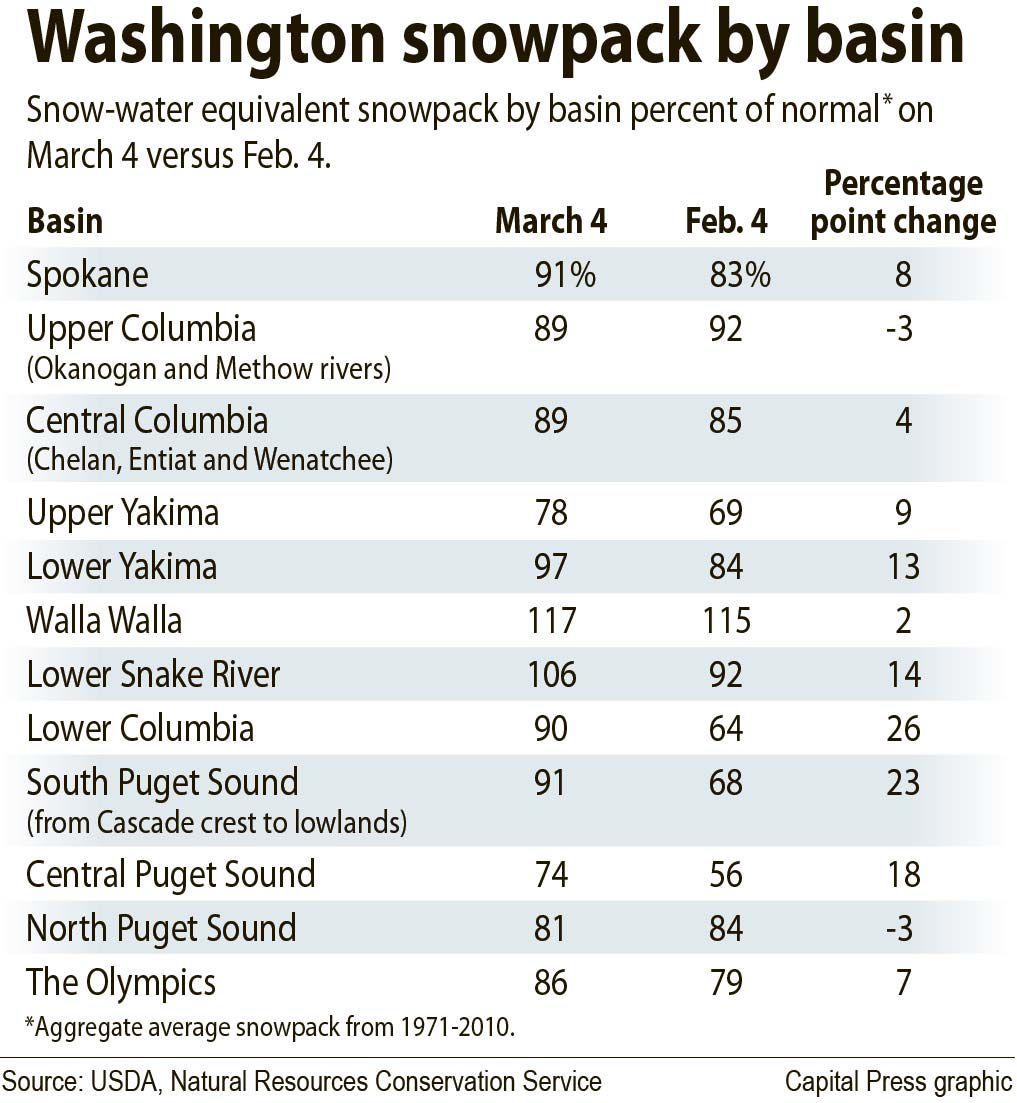 Wash. snowpack, March 4