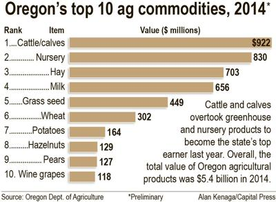 Cattle industry tops Oregon's ag production list