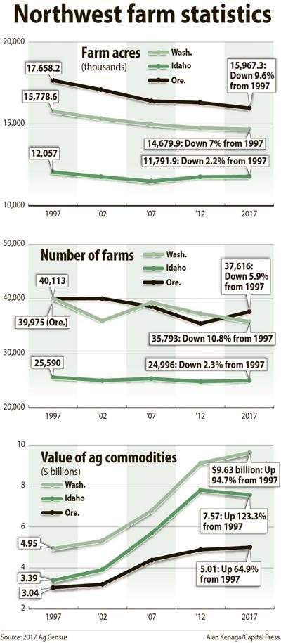 Northwest farms, census 2017