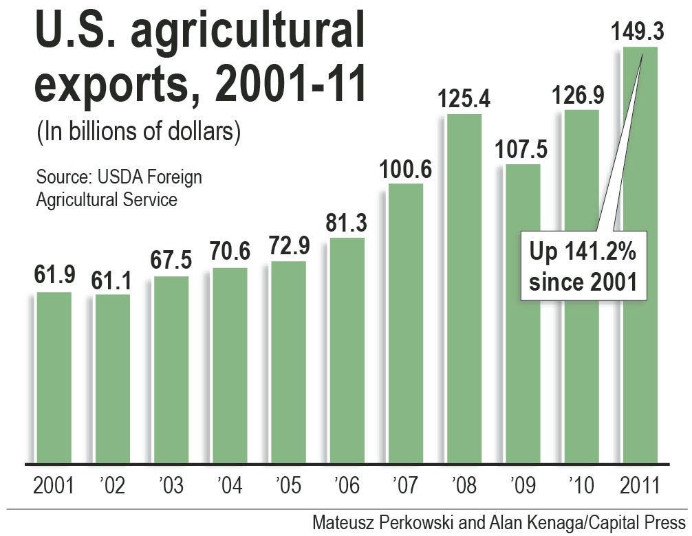 Farmers seek growth in overseas markets