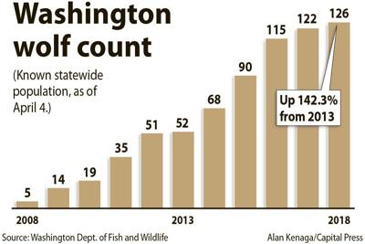 Wash. wolf count