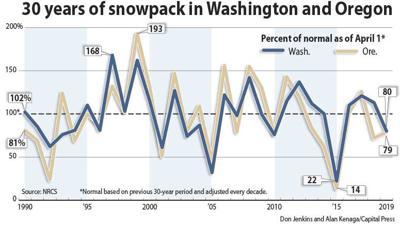 Wash./Ore. snowpack chart