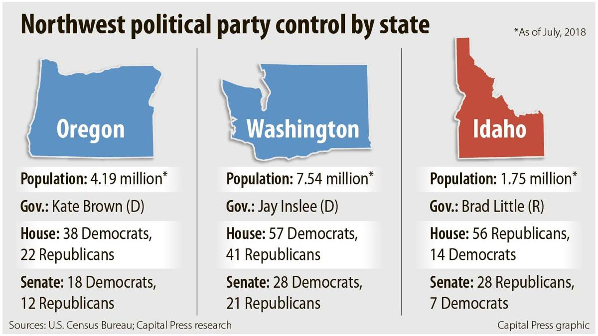 Northwest political party control by state