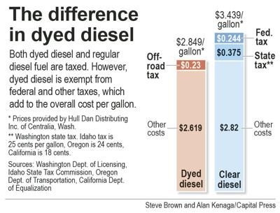 Farmer beefs up diesel citation fight