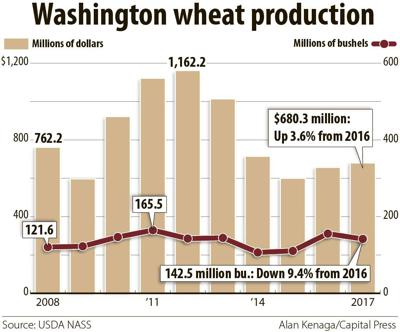 Washington wheat production