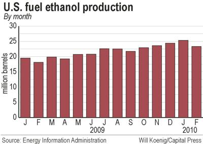 Ethanol industry pushes for more exports, higher blends