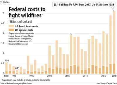 Wildfire costs chart