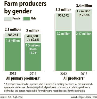 Census farm producers