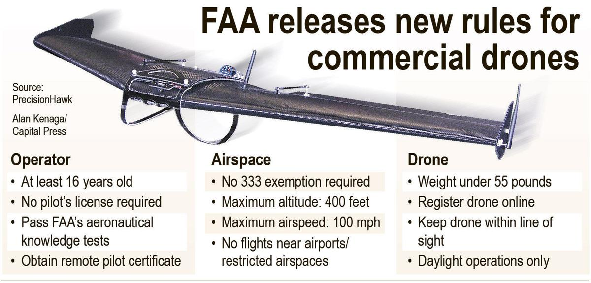 New FAA rules for drones could be a 'game-changer' for